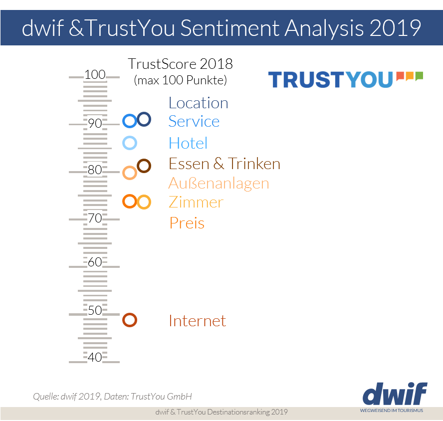 TrustYou dwif Sentiment Analysis