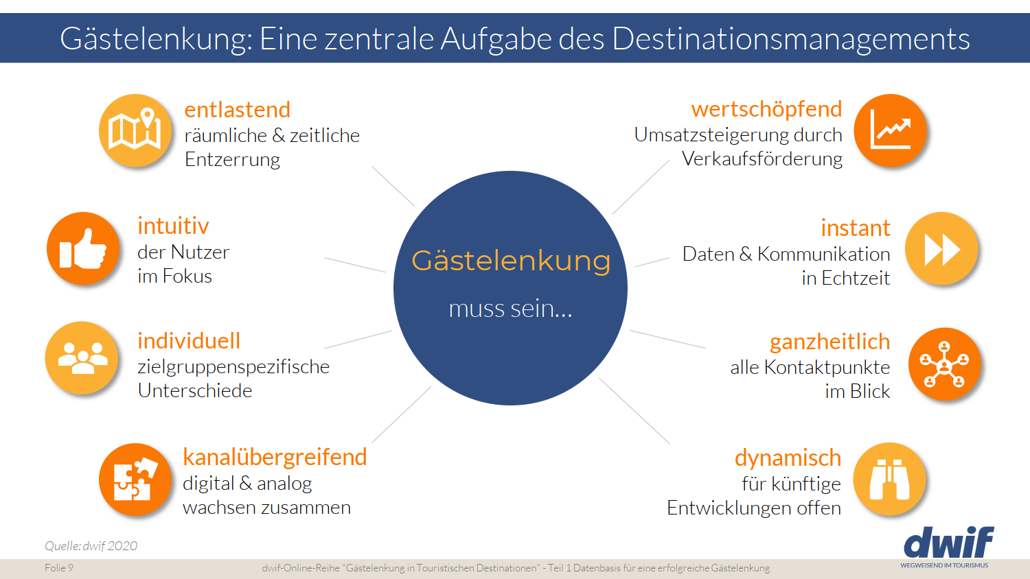 Gaestelenkung Destinationsmanagement
