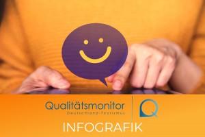 dwif-Marktforschung: Urlaubsgäste in Deutschland - Infografik 2020 des Qualitätsmonitor Deutschland-Tourismus mit Zahlen & Fakten