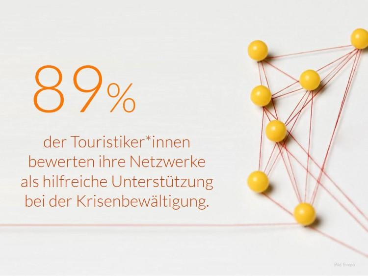 dwif Zahl der Woche: dwif Zahl der Woche: Netzwerke als hilfreiche Unterstützung bei der Krisenbewältigung im Tourismus (Bild: freepik)