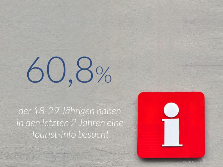 dwif Zahl der Woche: Bedeutung der Tourist-Information in der Corona-Krise (Bild: ©FM_stock.adobe.com)