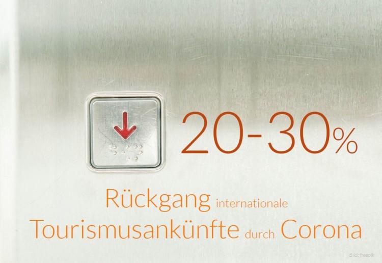dwif Zahl der Woche: Internationalen Touristenankünfte könnten durch Corona 20-30% zurückgehen (Bild: freepik)