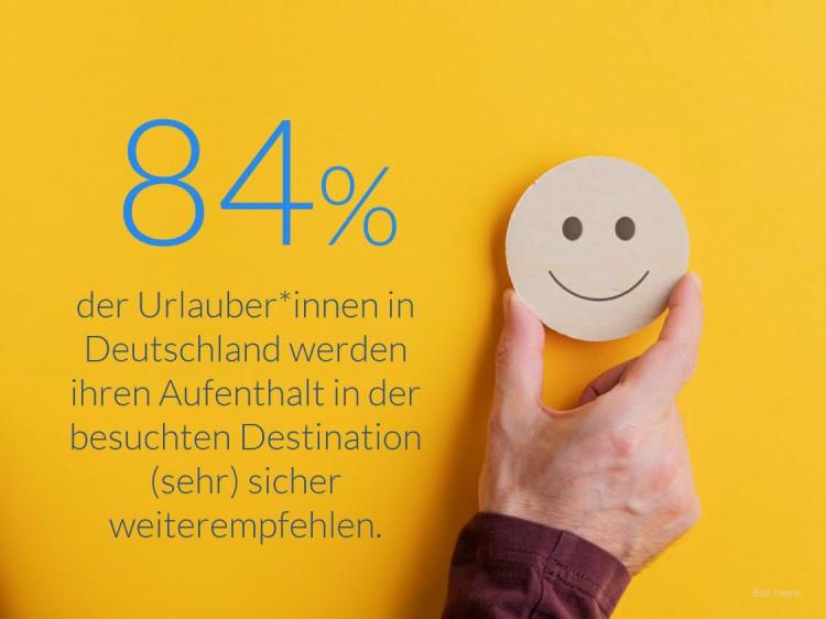 Weiterempfehlungsabsicht der Urlauber*innen in Deutschland (Bild: freepik)