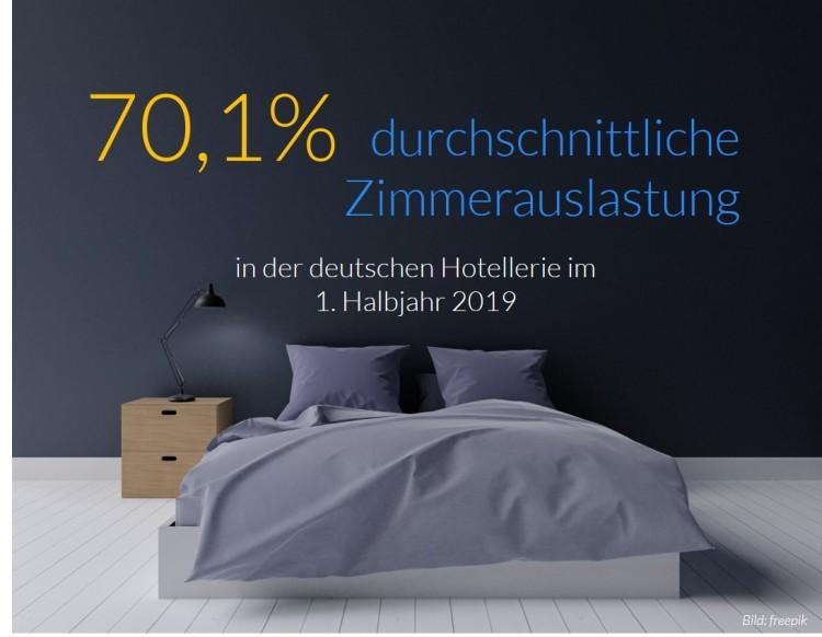dwif Zahl der Woche:Zimmerauslastung in der deutschen Hotellerie im 1. Halbjahr 2019 leicht gestiegen (Bild: freepik)
