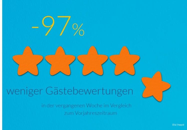 dwif Zahl der Woche: Trust Score - Platz 1 in Sachen Gästezufriedenheit für das Allgäu! (Bild: freepik)