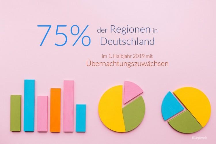dwif Zahl der Woche: Mehrzahl der 144 deutschen Reiseregionen mit Übernachtungsplus im ersten Halbjahr 2019 (Bild: freepik)