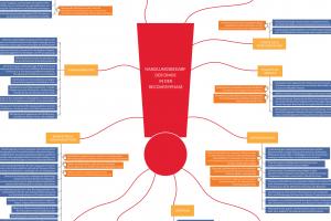 dwif-Corona-MindMap 2.0: Post-Lockdown – was jetzt für DMO wichtig wird