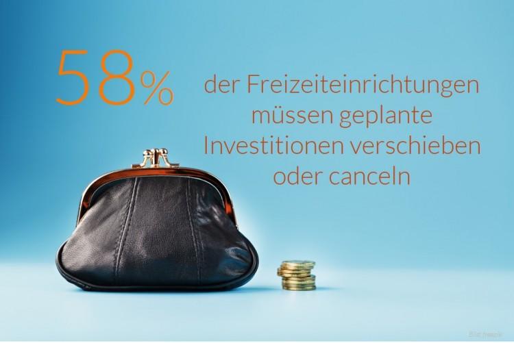dwif Zahl der Woche: 58 % der Freizeiteinrichtungen müssen geplante Investitionen verschieben oder canceln (Bild: freepik)